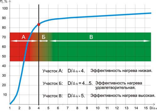 Зависимость электрического КПД индукционной установки