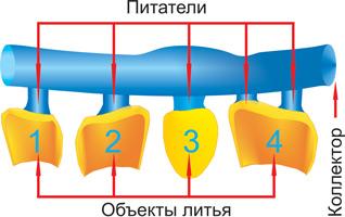 Питатель литниковой системы
