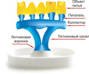 Основные элементы литниковой системы